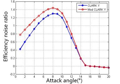 Comparison of efficiency noise ratio