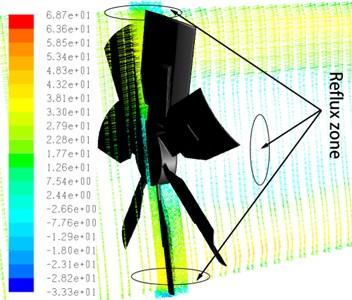 Velocity contours of arc bending plate fan