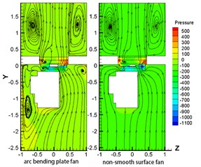 Pressure contours and streamline of power cabin