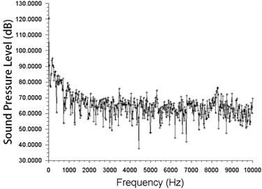 Frequency spectra of  the forward-skewed fan