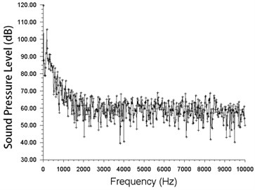 Frequency spectra of the non-smooth surface fan
