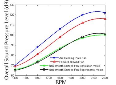 Comparison of noise at different RPM