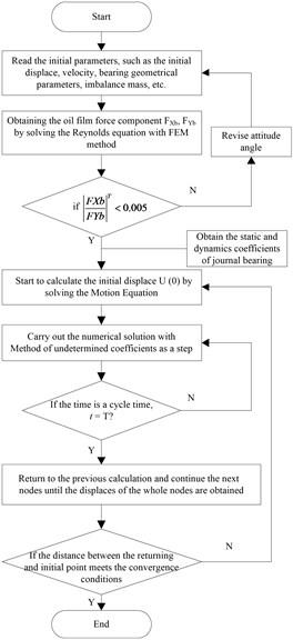 Chart for solving the unbalance response analysis model