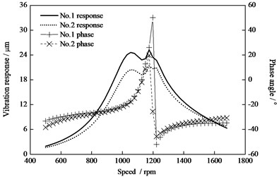 Vibration and phase response of the HP-IP rotor with additional mass 1 kg at rotor ends (0°)