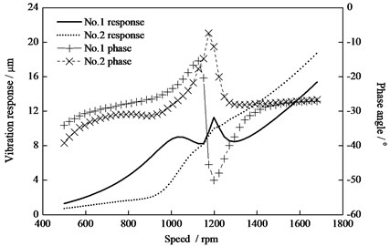 Vibration and phase response of the HP-IP  rotor with additional mass 1 kg at rotor ends (1800)