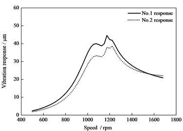 Vibration response under the additional mass 2 kg at the first-grade blade