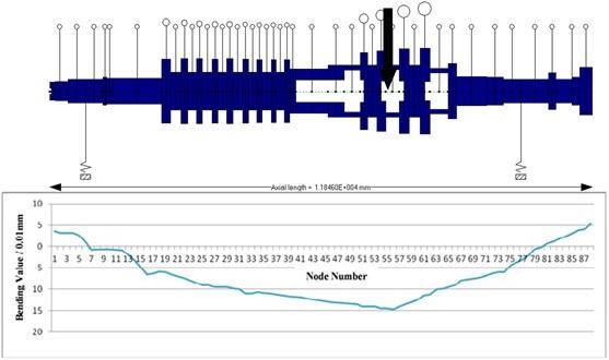 HP-IP rotor bending value