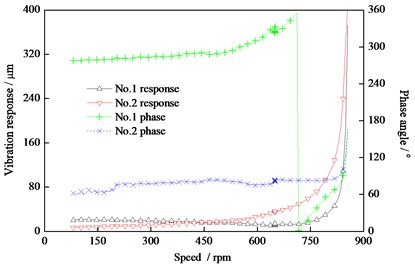 The vibration response  of the HP-IP rotor for the bending test