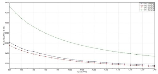 The damping coefficients changing with speed of bearing 1#