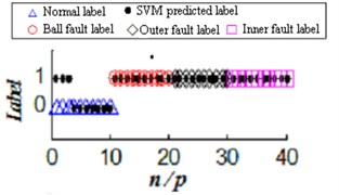 Large sample of ultra-low-dimensional ultra-small-sample sample label SVM prediction