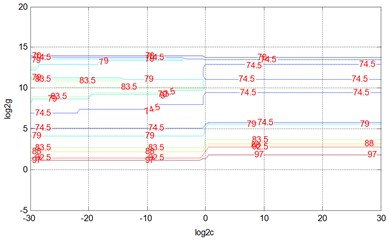 SVM classification accuracy contour