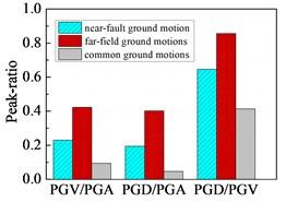 Peak and peak-ratio of earthquake records: a) peak; b) peak-ratio;  c) PGA-ratio of vertical component to horizontal component of earthquake records