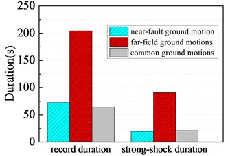 Record duration and strong-shock duration