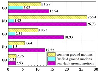Strength parameters of ground motions: a) IA (m/s); b) Eρ (×103 cm2/s);  c) P (×103 cm2/s3); d) IC (×102); e) CAV (×102 cm/s)