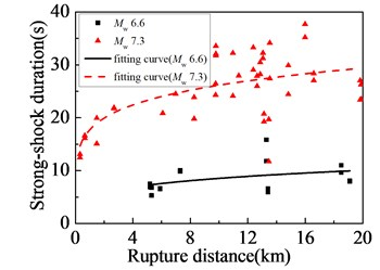 Near-fault ground motions affected by earthquake magnitude:  a) PGA; b) PGV; c) PGV/PGA; d) strong-shock duration
