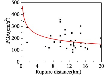 Near-fault ground motions affected by rupture distance:  a) PGA; b) PGV; c) PGV/PGA; d) strong-shock duration