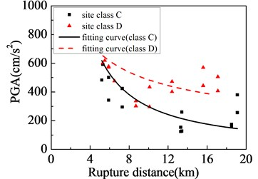 Near-fault ground motions affected by site class:  a) PGA; b) PGV; c) PGV/PGA; d) strong-shock duration