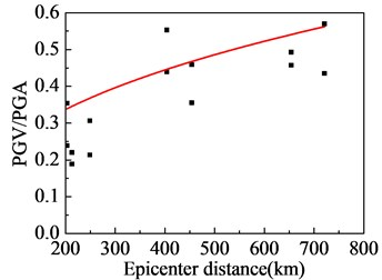 Far-field ground motions affected by epicenter distance:  a) PGA; b) PGV; c) PGV/PGA; d) strong-shock duration