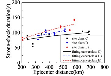 Far-field ground motions affected by site class:  a) PGA; b) PGV; c) PGV/PGA; d) strong-shock duration