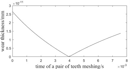 The function image of wear rate and time of one pair of teeth meshing