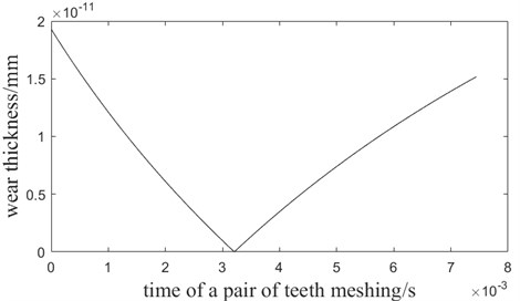 The function image of wear rate and time of one pair of teeth meshing after modification