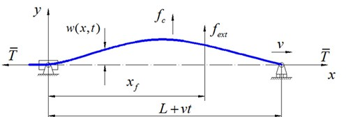 Model of moving string with variable length