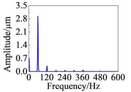 Response curves at node 21