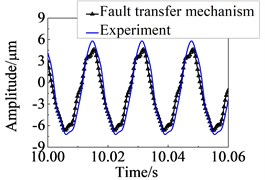 Comparison of experimental and theoretical results