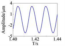 Response curve in time domain