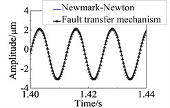 Response curve in time domain at node 24