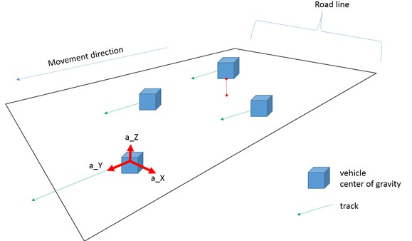 The section of the road network with presentation of measurement algorithm