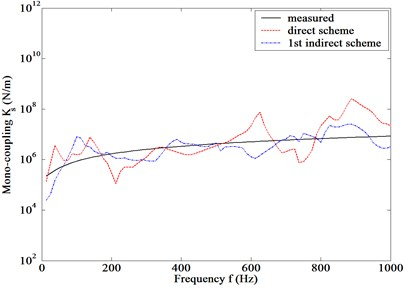 Measured and computed [Ks] using tested FRFs on mono-, bi-  and tri-coupling models in Fig. 2 by direct and the 1st indirect scheme