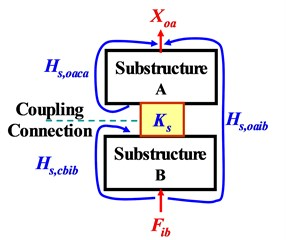 FRFs of two-level substructures at component level a) and system level b)