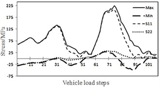 Changes of stress with vehicle load steps
