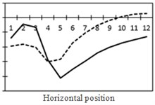 Shear force, bending moment and the most unfavorable principal stress at each position  (The solid line stands for changes in shear force while the dotted line stands  for changes in bending moment)