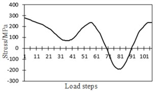 Relationship between stress and strain at the arc hole position of bridges
