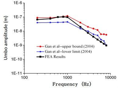 Comparison between the numerical and experimental umbo amplitude of Gan (90 dB)