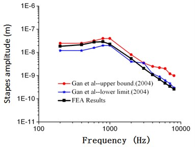 Comparison between the numerical and experimental stapes amplitude of Gan (90 dB)