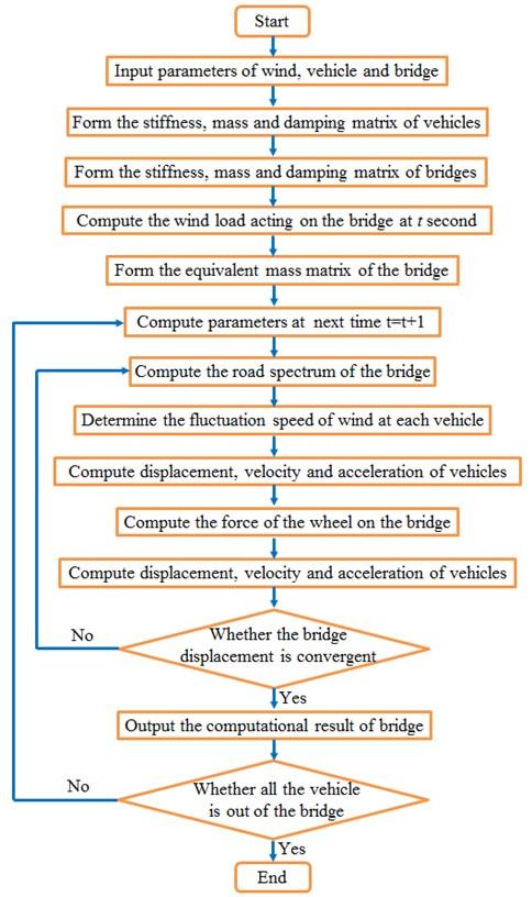 Solving flow of vehicle-bridge-wind coupling vibration