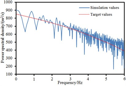 Wind power spectral density of different simulation points