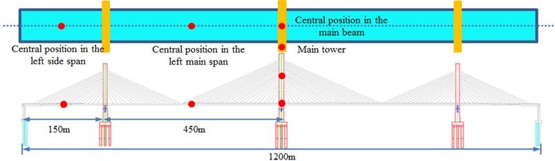 Experimental test on the vibration acceleration of the long-span bridge