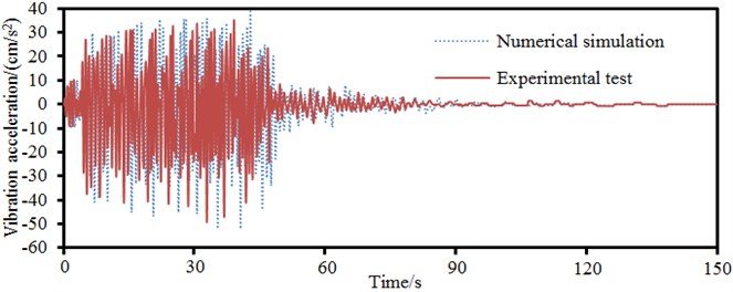 Accelerations of key cross-sections between experiment and simulation