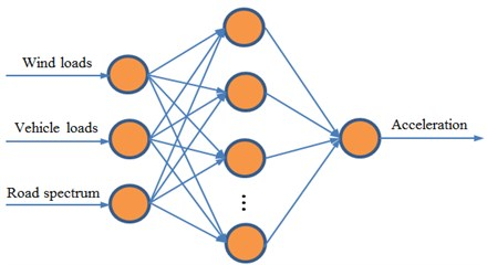 Topological network of BP neural network