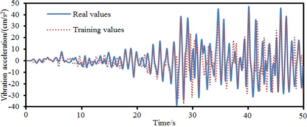 Training and prediction results of BP neural network model