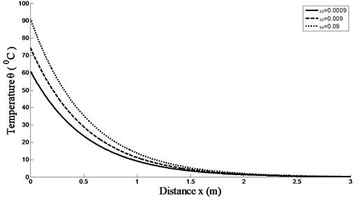 Temperature distributions versus skin depth temperature for different values of time-delay ω  and K(t-ξ)=1-(t-ξ) with k= 0.2 W/m °C, GB= 8.0 kg/m3s and at t= 250 s