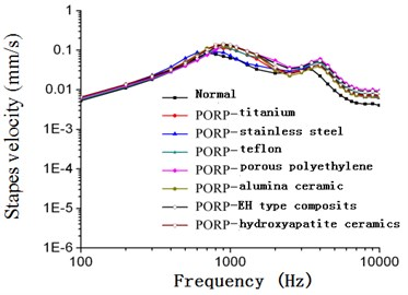 Frequency-response curve of stapes  velocity after replacing PORP (80 dB)