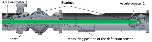 3D model of the drive shaft and the measuring position