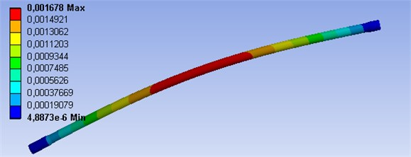 FEM analysis of 3D model with boundary conditions of the hinged support, shaft speed 1300 min-1