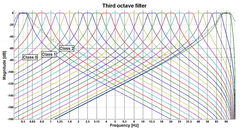 The 1/3 octave filter used in the experiments