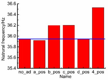 Natural frequency with different position damping adhesives